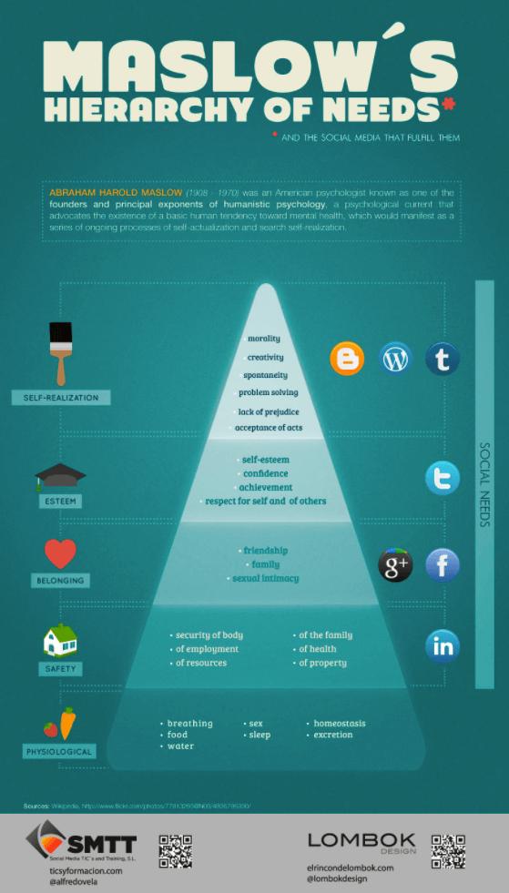 Bedürfnispyramide 2.0 – Maslow, Motivation und Social Media