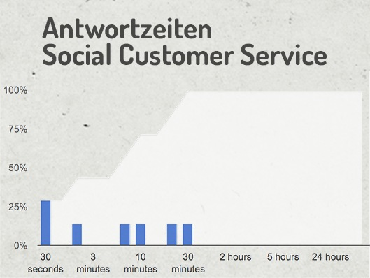 Abbildung Reaktives Community Management - Dauer Social Customer Service