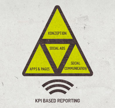 kpi-based